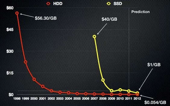 SSD prices have never been lower!